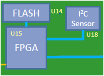 FPGA Controlled Sensor Monitoring