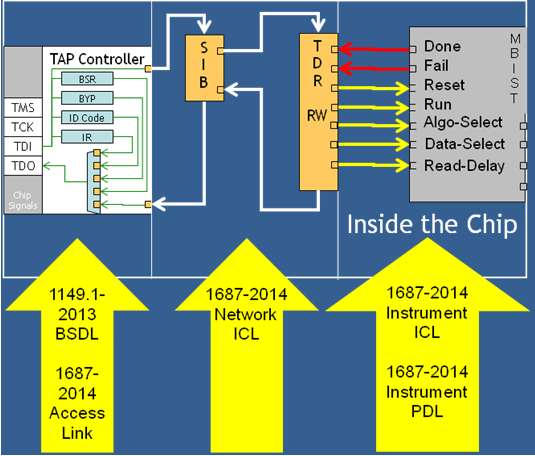 Example IEEE 1687-2014/IEEE 1149.1-2013 Topology