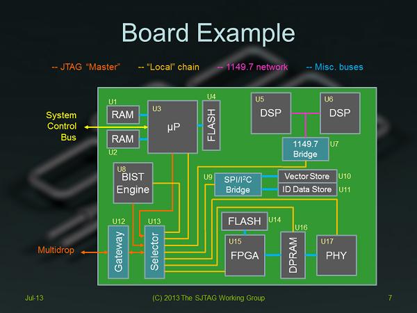 Description: Sample Block Diagram
